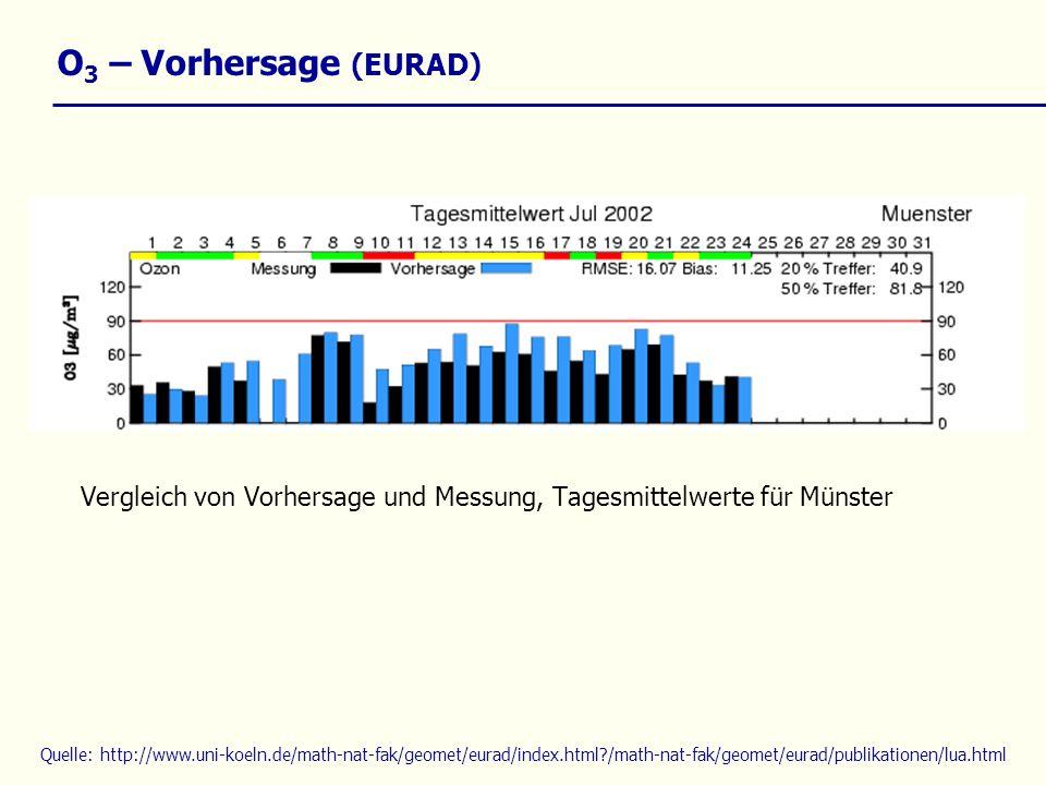 O3 – Vorhersage (EURAD) Vergleich von Vorhersage und Messung, Tagesmittelwerte für Münster.