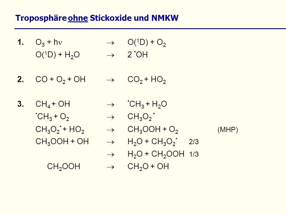 Troposphäre ohne Stickoxide und NMKW
