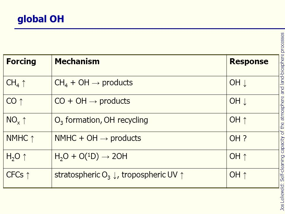 global OH Forcing Mechanism Response CH4 ↑ CH4 + OH → products OH ↓