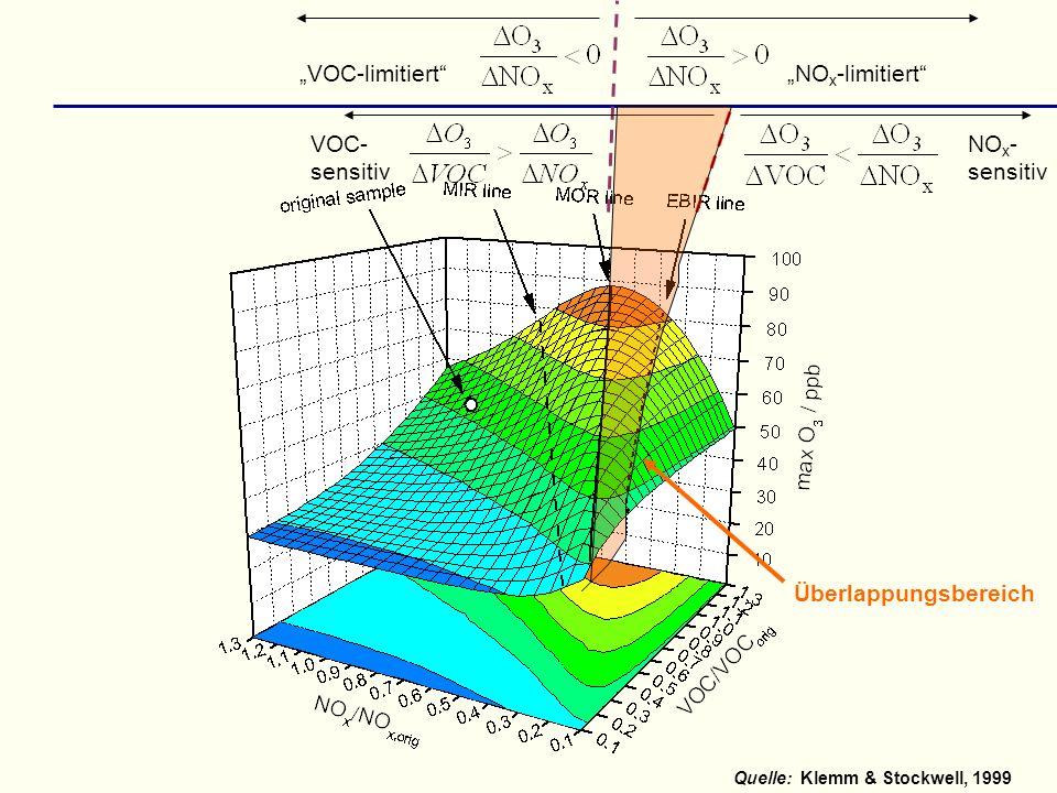 """""""NOx-limitiert """"VOC-limitiert NOx- sensitiv VOC- Überlappungsbereich"""