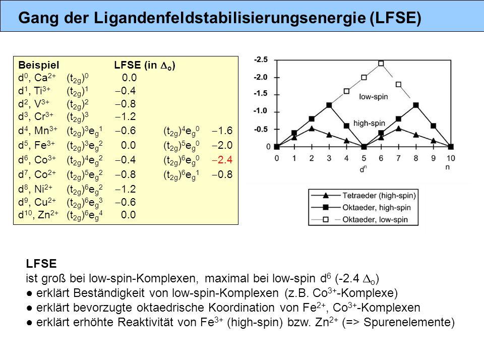 Gang der Ligandenfeldstabilisierungsenergie (LFSE)