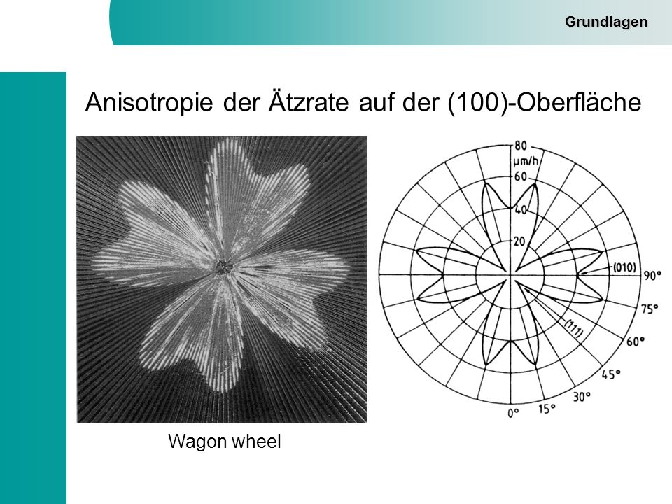 Anisotropie der Ätzrate auf der (100)-Oberfläche