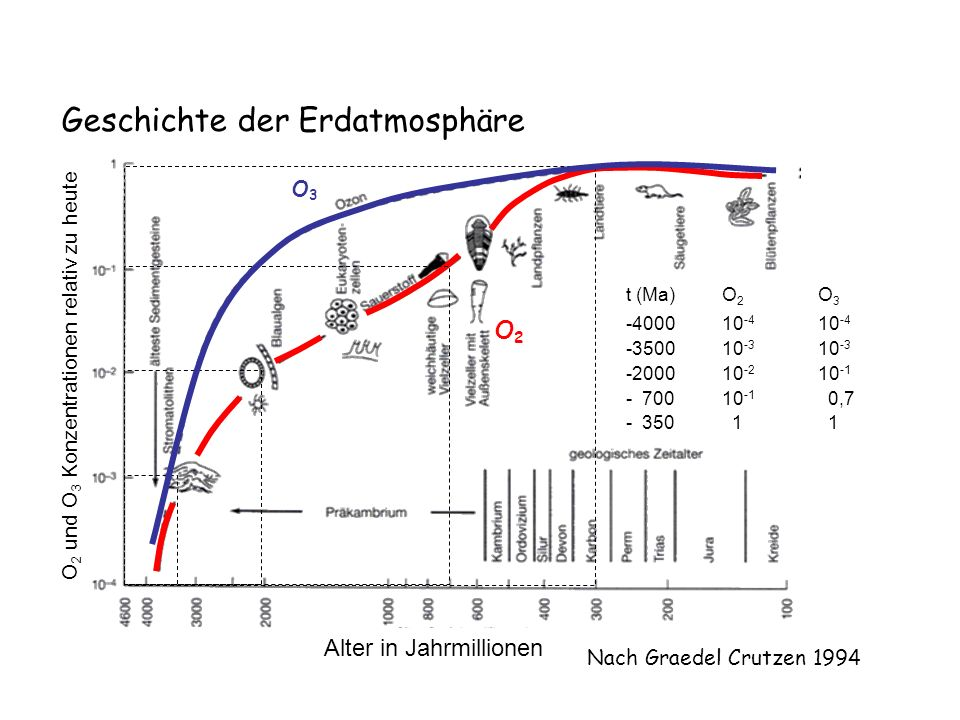 Geschichte der Erdatmosphäre