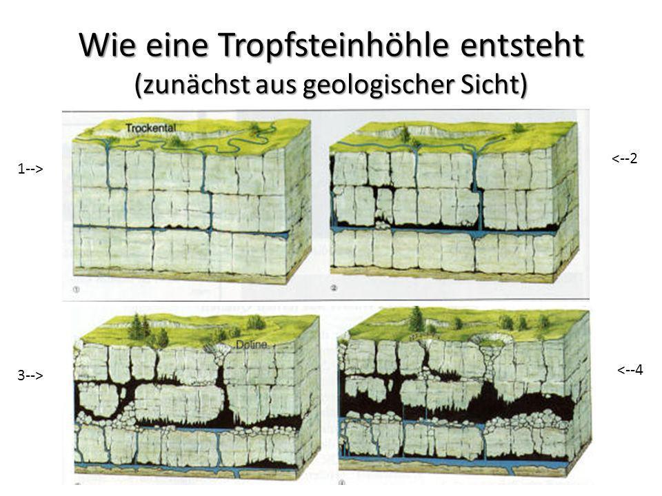 Wie eine Tropfsteinhöhle entsteht (zunächst aus geologischer Sicht)