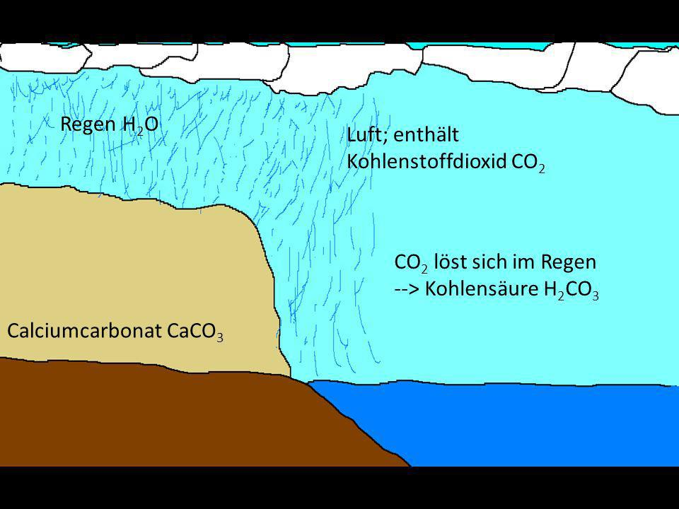 Regen H2O Luft; enthält Kohlenstoffdioxid CO2. CO2 löst sich im Regen.