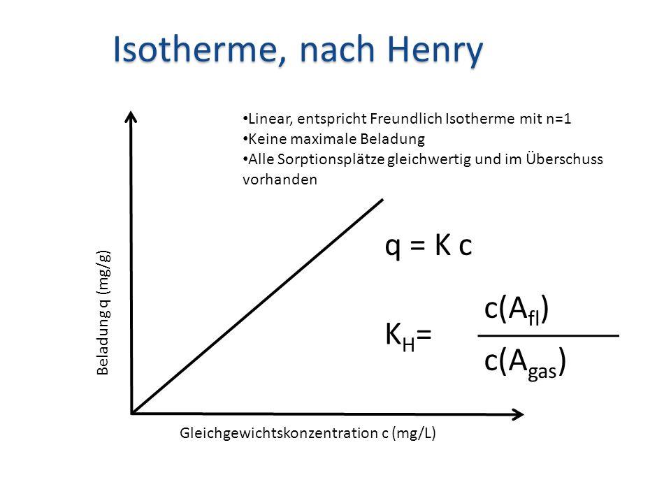 Isotherme, nach Henry q = K c c(Afl) KH= c(Agas)