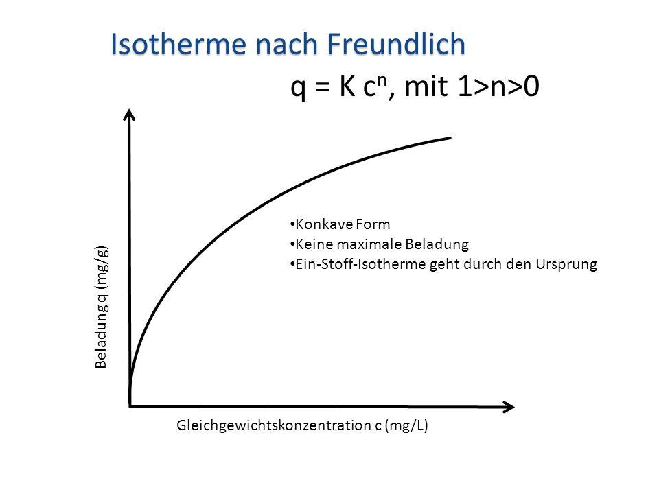 Isotherme nach Freundlich q = K cn, mit 1>n>0