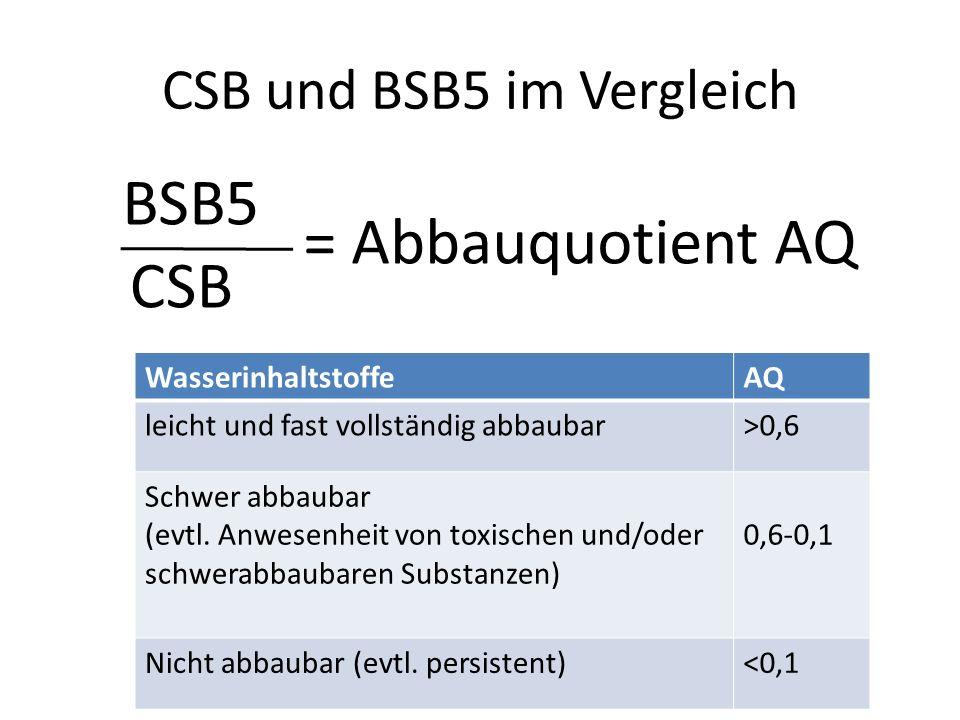 CSB und BSB5 im Vergleich