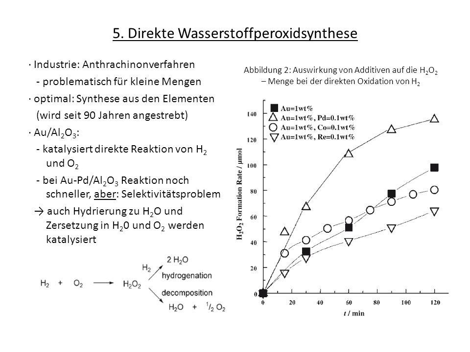 5. Direkte Wasserstoffperoxidsynthese