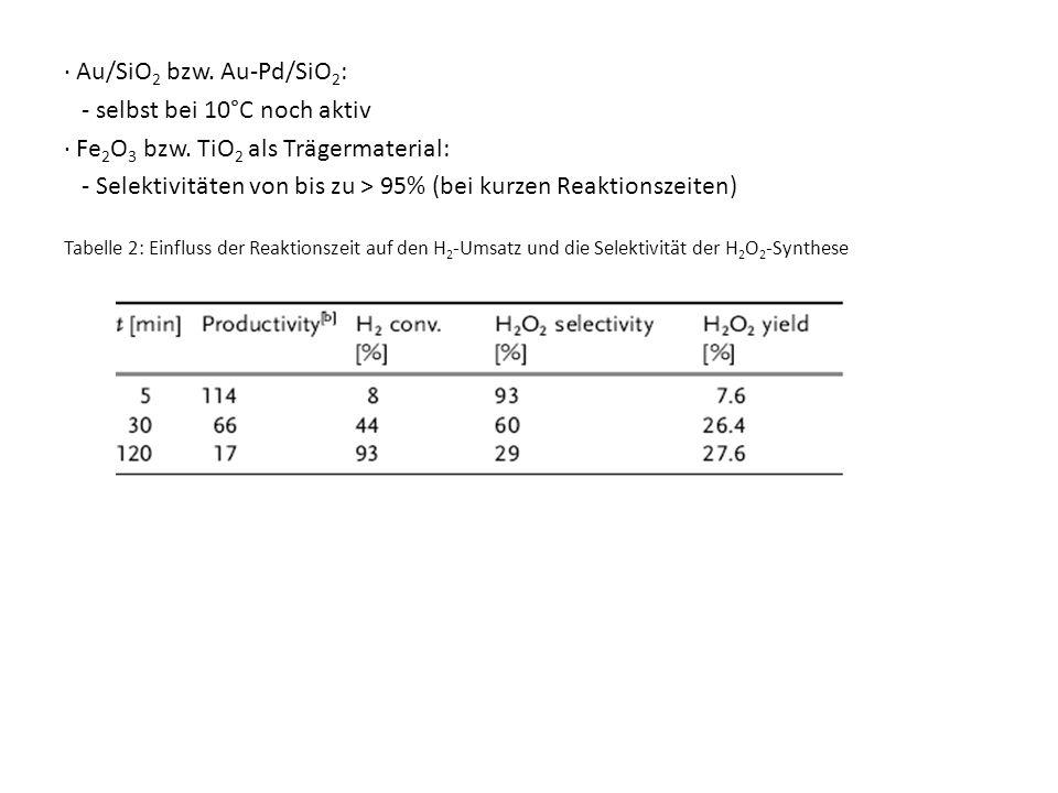 ∙ Au/SiO2 bzw. Au-Pd/SiO2: - selbst bei 10°C noch aktiv
