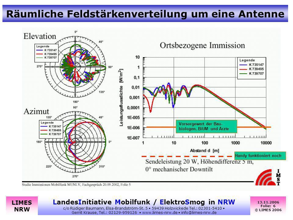 Räumliche Feldstärkenverteilung um eine Antenne