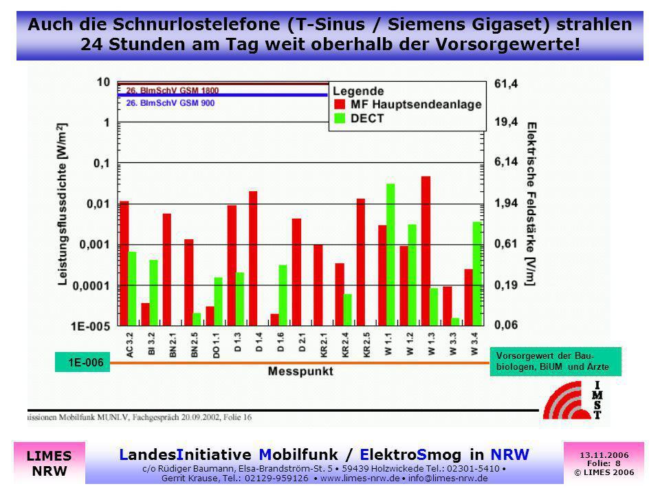 Auch die Schnurlostelefone (T-Sinus / Siemens Gigaset) strahlen 24 Stunden am Tag weit oberhalb der Vorsorgewerte!