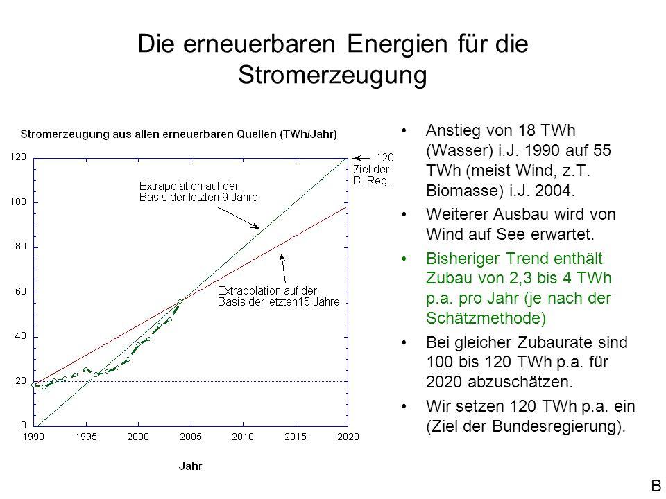 Die erneuerbaren Energien für die Stromerzeugung
