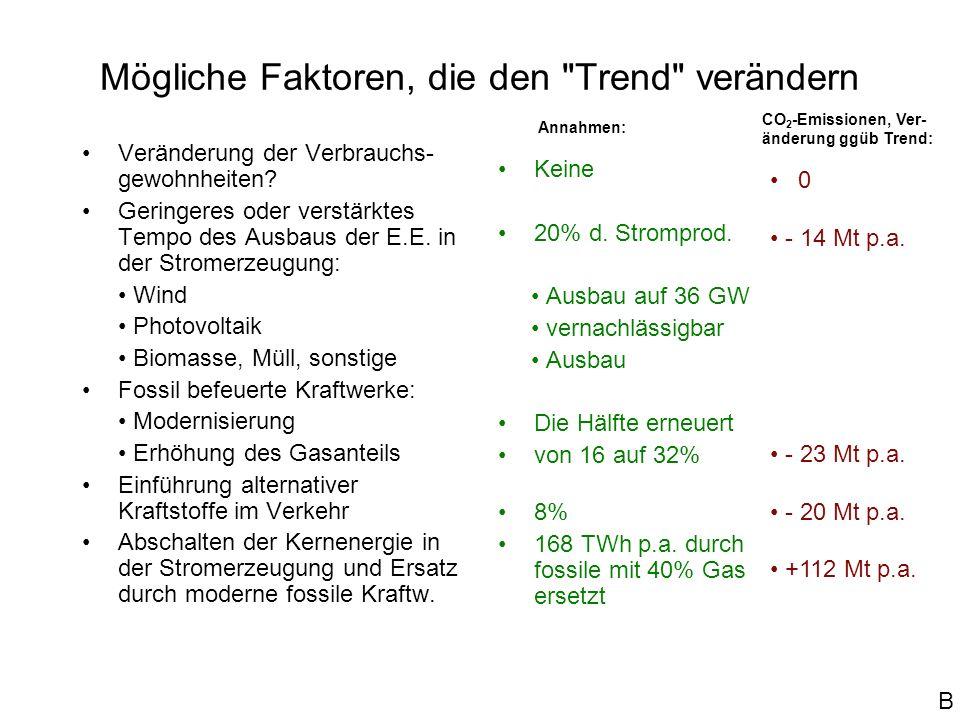 Mögliche Faktoren, die den Trend verändern