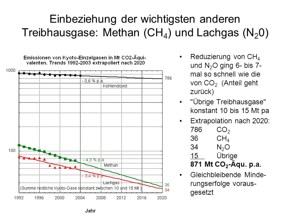 Einbeziehung der wichtigsten anderen Treibhausgase: Methan (CH4) und Lachgas (N20)