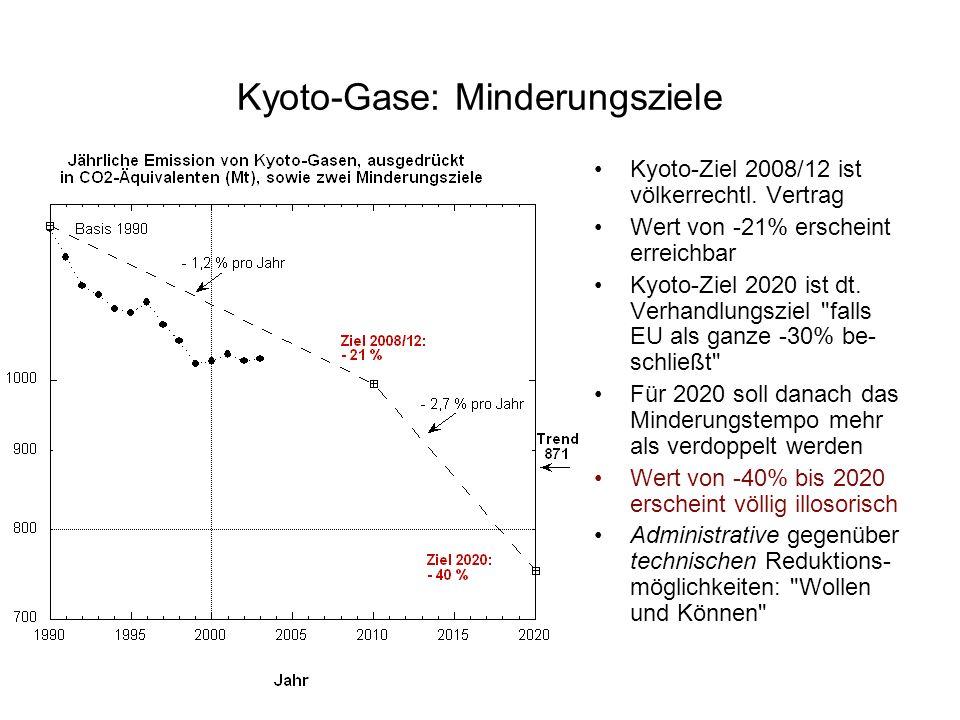 Kyoto-Gase: Minderungsziele