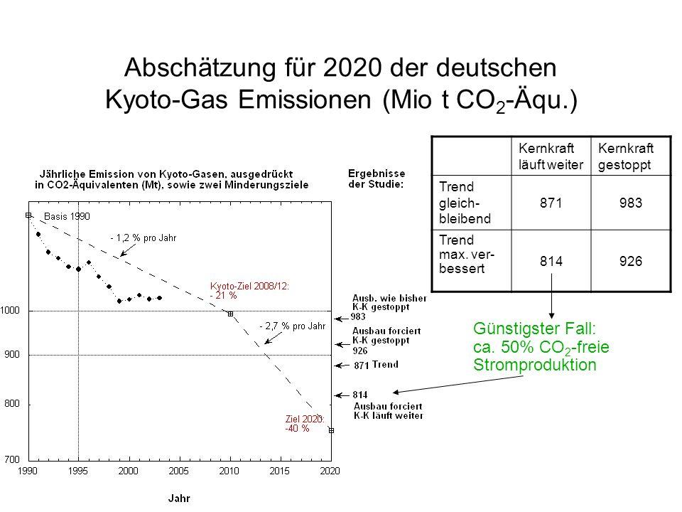 Abschätzung für 2020 der deutschen Kyoto-Gas Emissionen (Mio t CO2-Äqu