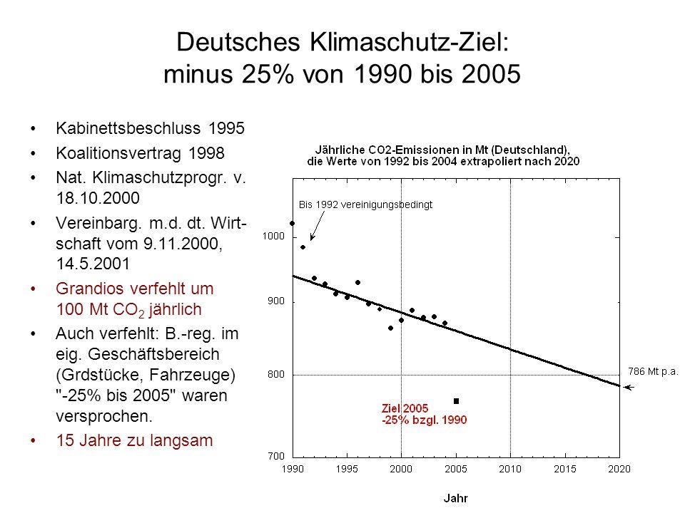 Deutsches Klimaschutz-Ziel: minus 25% von 1990 bis 2005