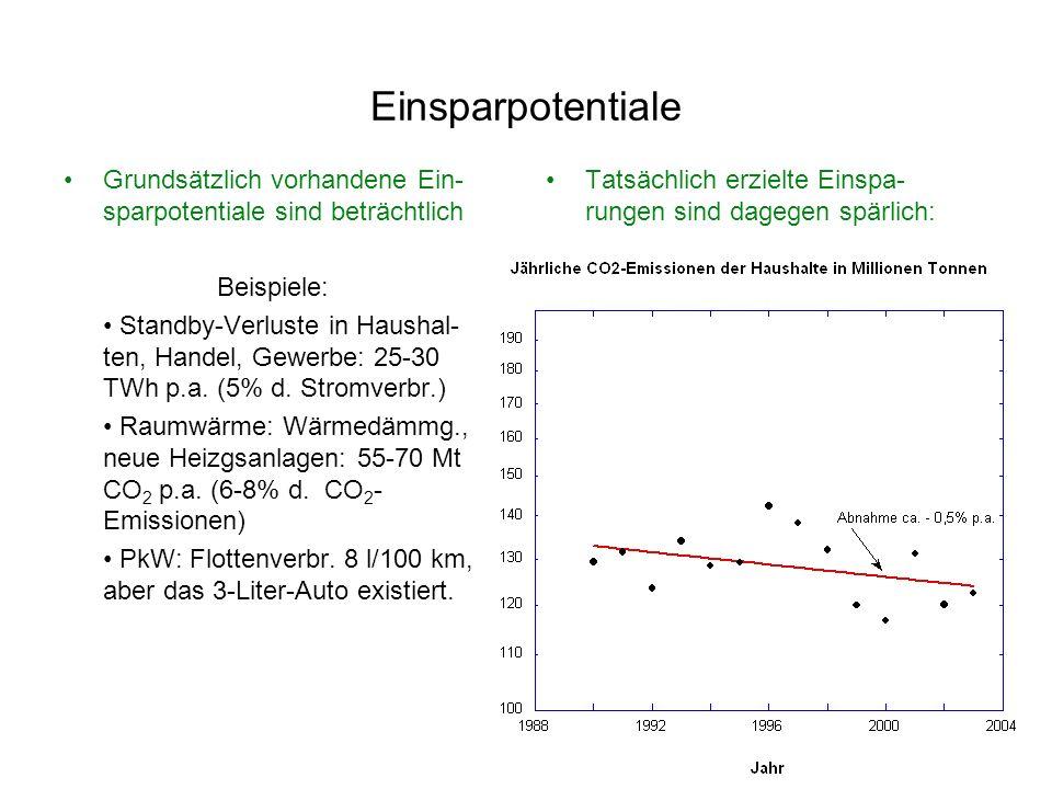 Einsparpotentiale Grundsätzlich vorhandene Ein-sparpotentiale sind beträchtlich. Beispiele: