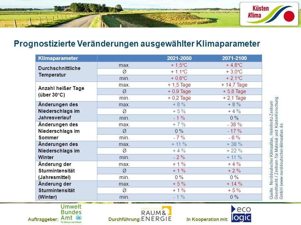 Prognostizierte Veränderungen ausgewählter Klimaparameter