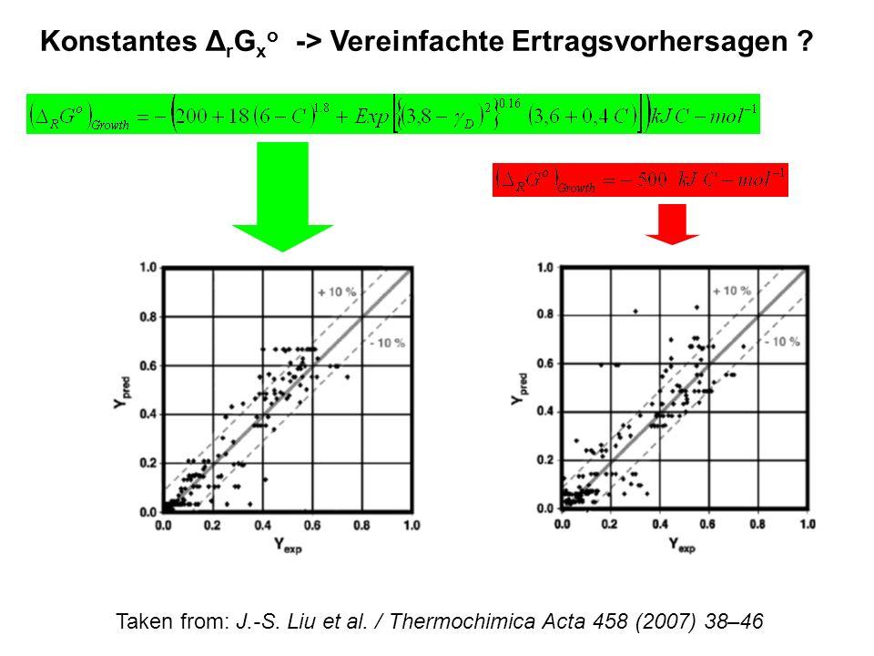 Konstantes ΔrGxo -> Vereinfachte Ertragsvorhersagen