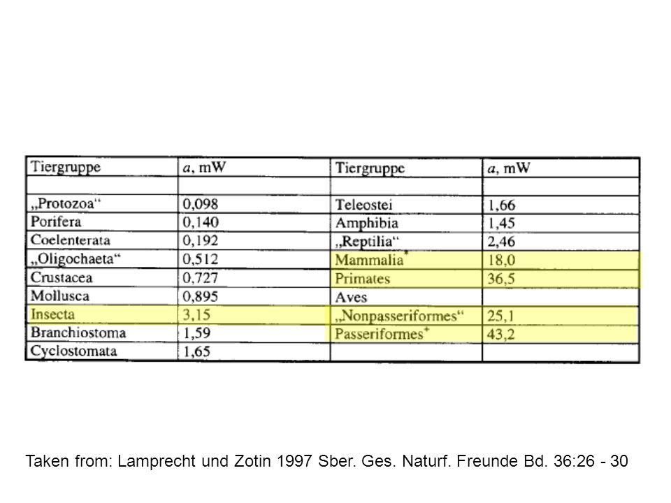 Taken from: Lamprecht und Zotin 1997 Sber. Ges. Naturf. Freunde Bd