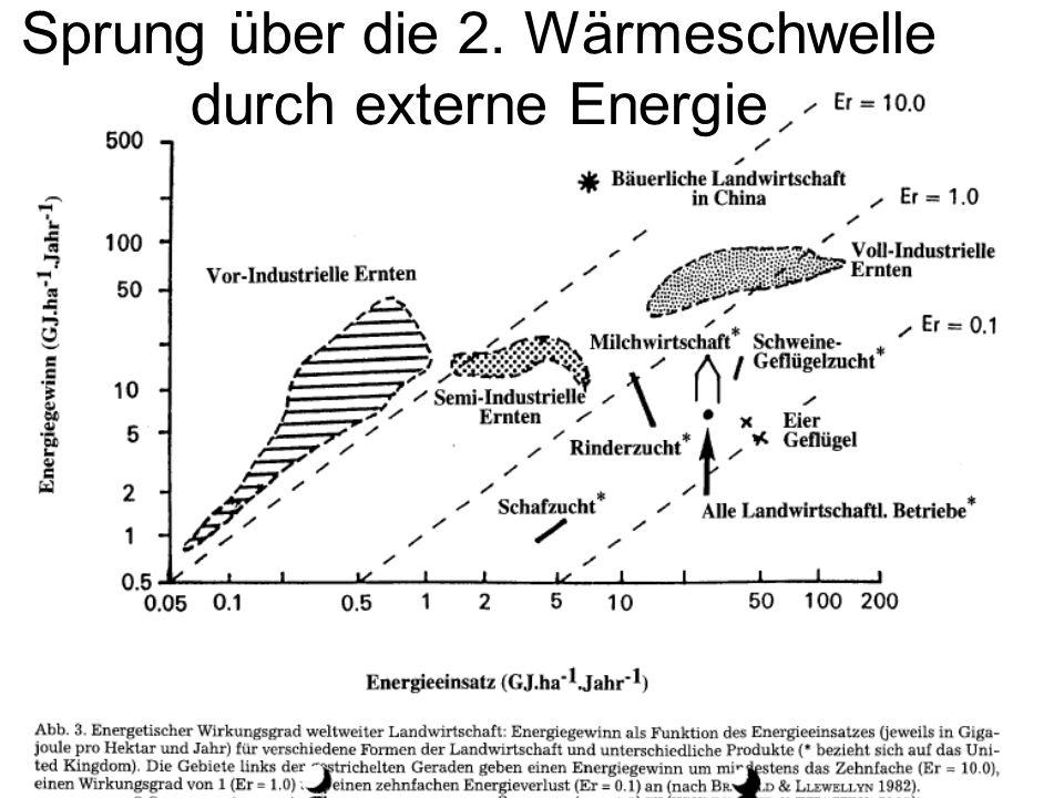 Sprung über die 2. Wärmeschwelle durch externe Energie