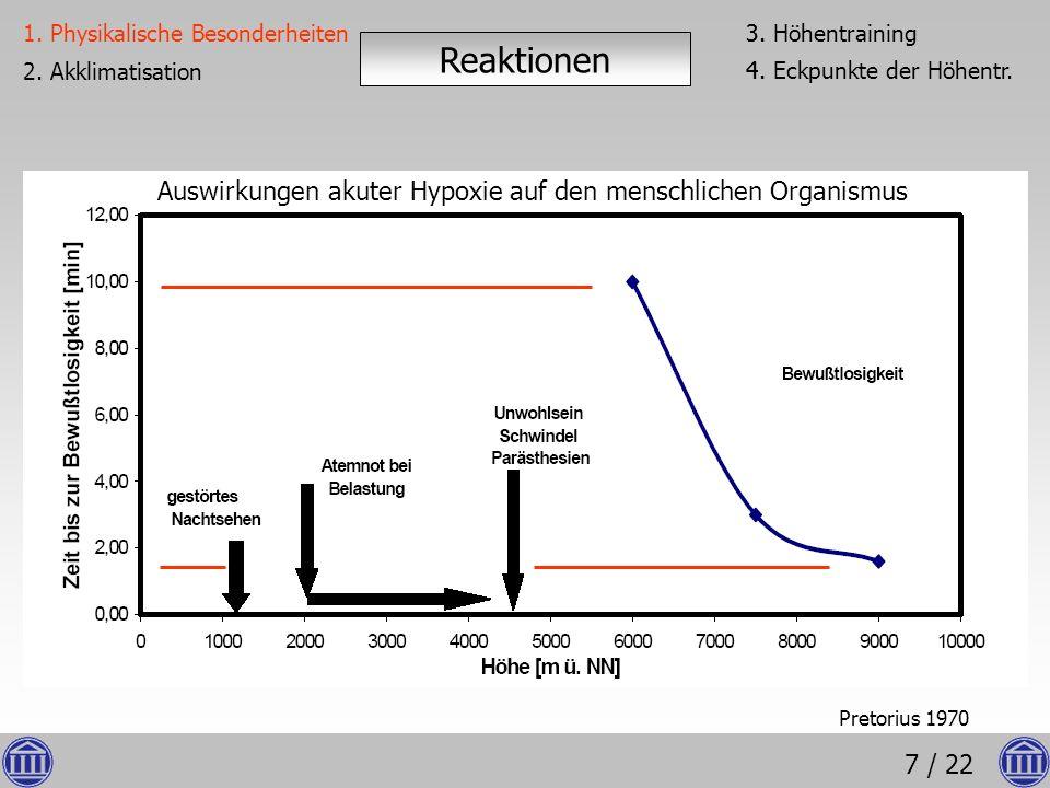 Auswirkungen akuter Hypoxie auf den menschlichen Organismus