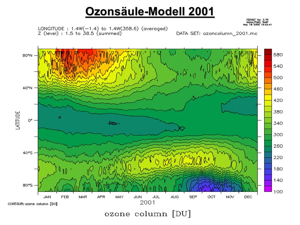 Ozonsäule-Modell 2001