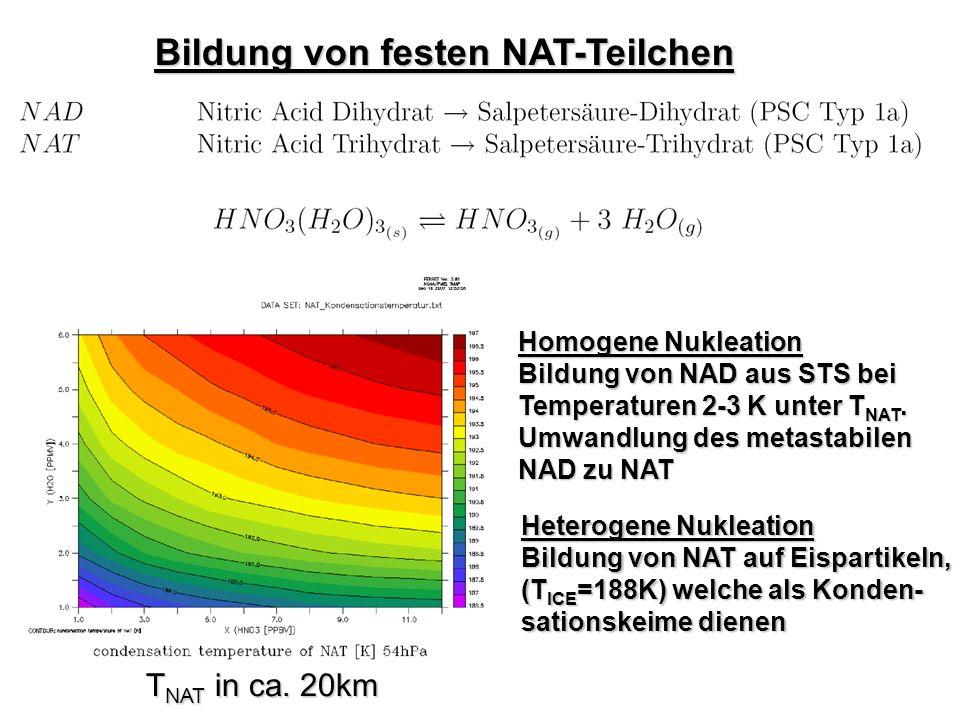 Bildung von festen NAT-Teilchen