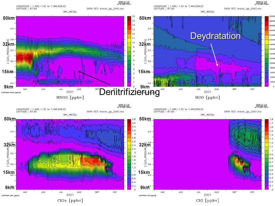 Deydratation Denitrifizierung 50km 32km 15km 9km 50km 32km 15km 9km