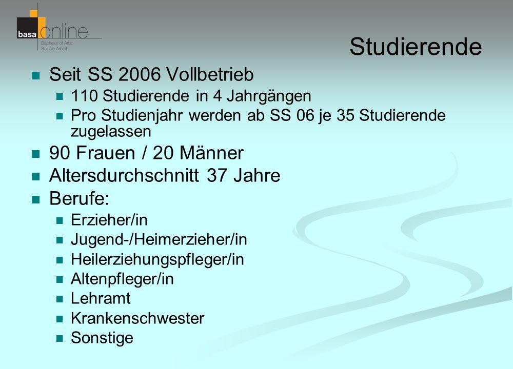Studierende Seit SS 2006 Vollbetrieb 90 Frauen / 20 Männer