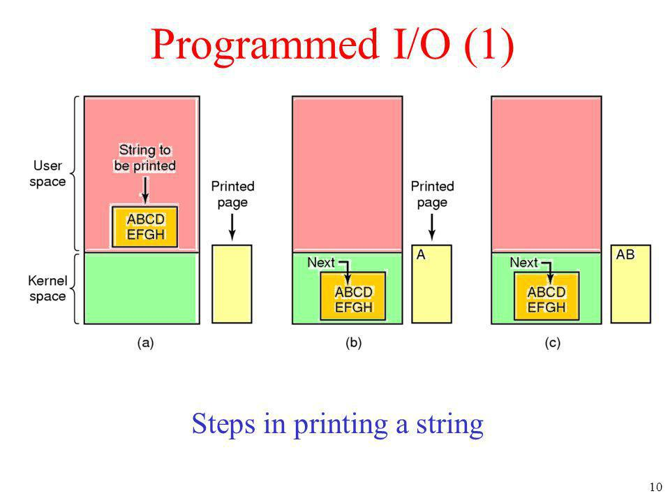 Steps in printing a string