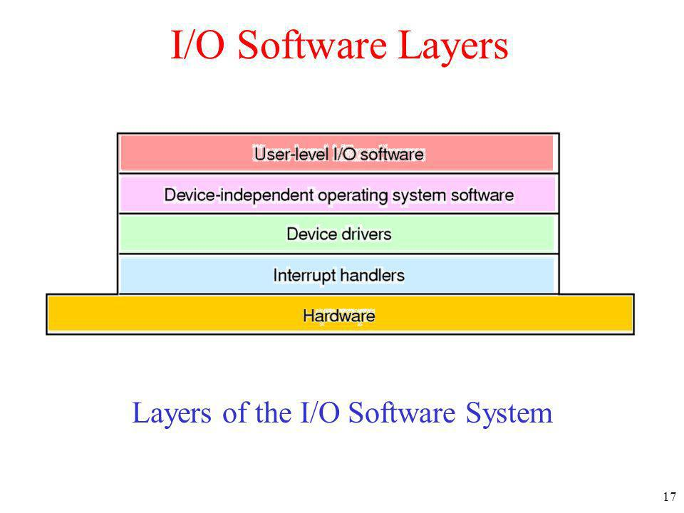 Layers of the I/O Software System