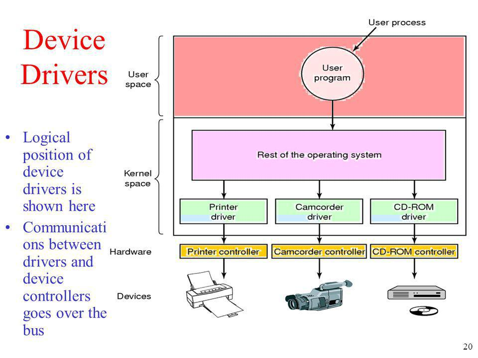 Device Drivers Logical position of device drivers is shown here