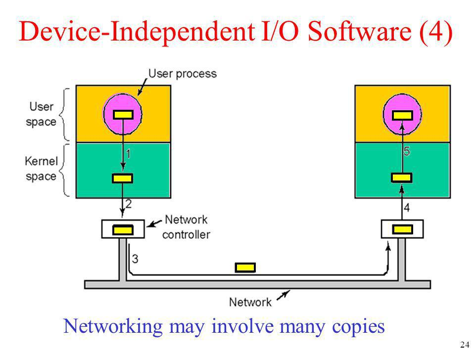 Device-Independent I/O Software (4)