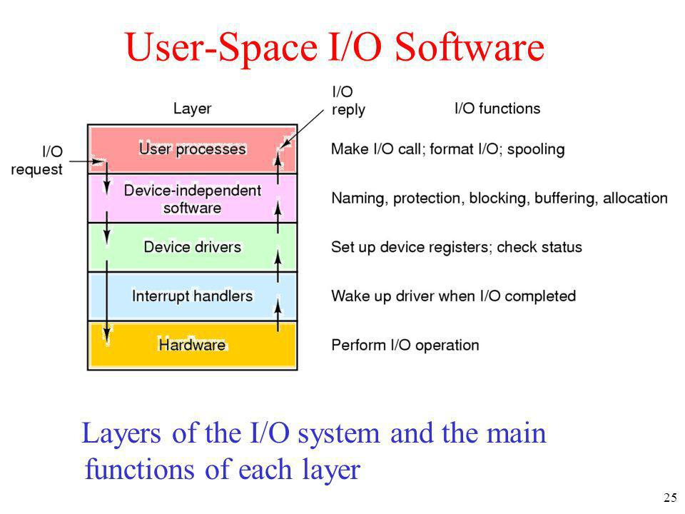 User-Space I/O Software