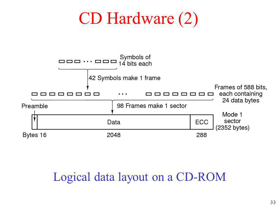 Logical data layout on a CD-ROM