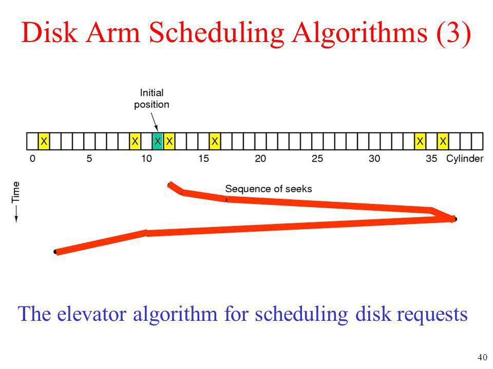 Disk Arm Scheduling Algorithms (3)
