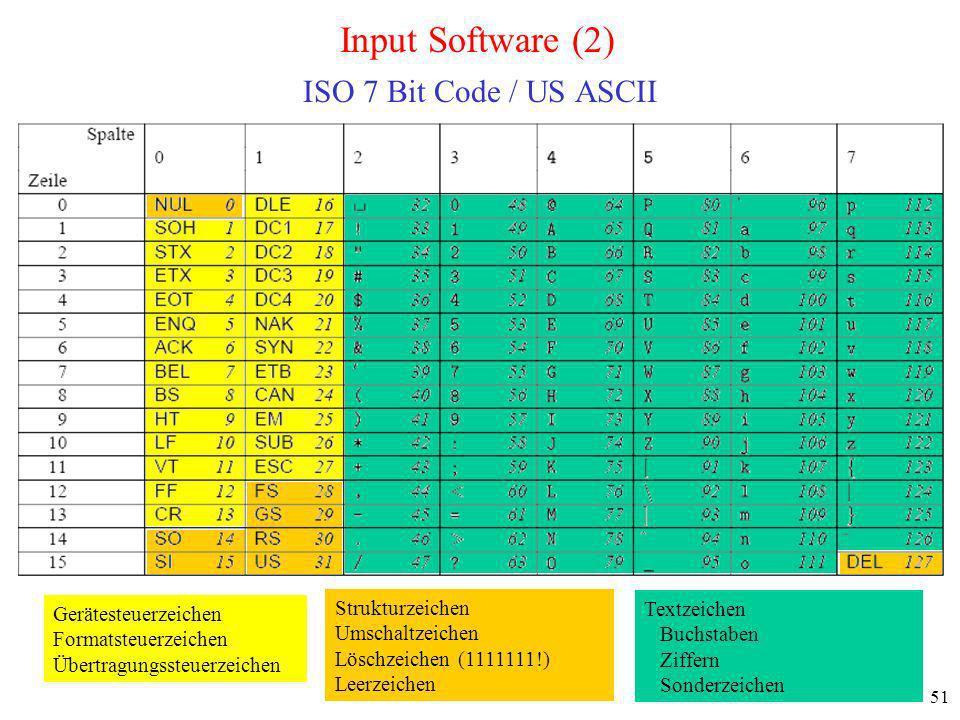 Input Software (2) ISO 7 Bit Code / US ASCII