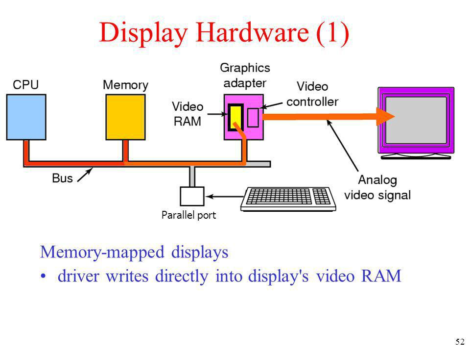 Display Hardware (1) Memory-mapped displays