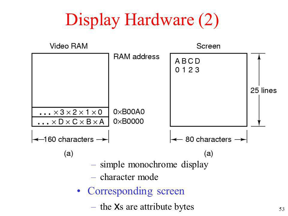 Display Hardware (2) A video RAM image Corresponding screen