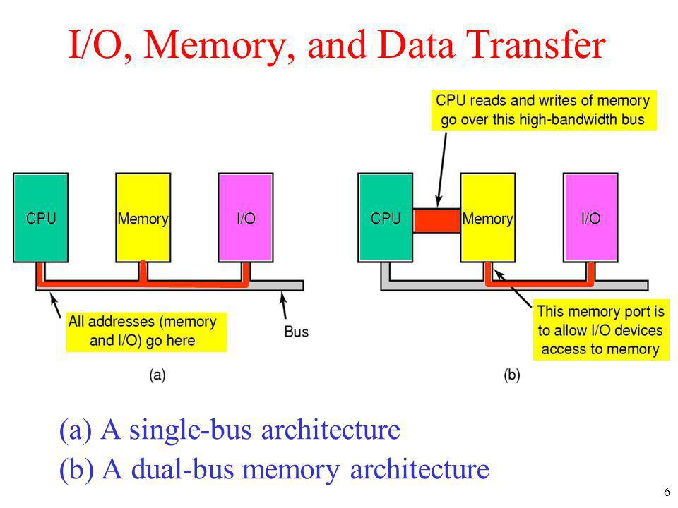 I/O, Memory, and Data Transfer