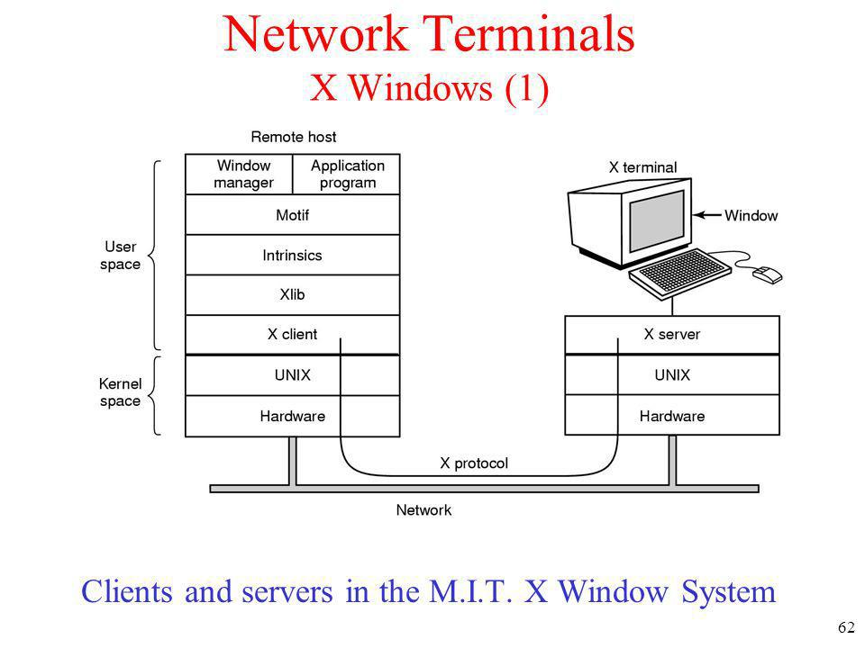 Network Terminals X Windows (1)