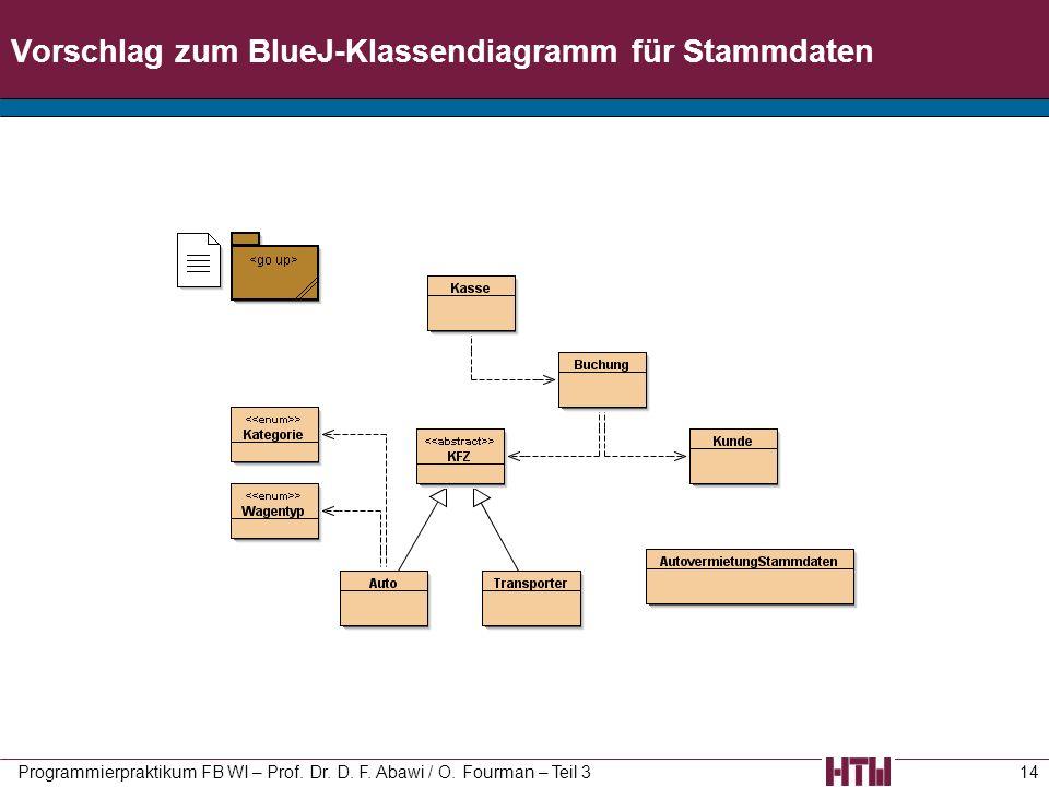 Vorschlag zum BlueJ-Klassendiagramm für Stammdaten