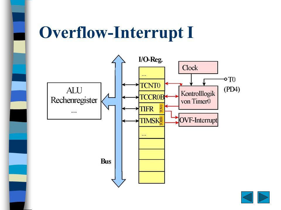 Overflow-Interrupt I