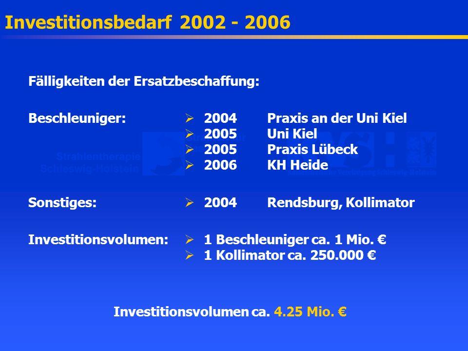 Investitionsvolumen ca. 4.25 Mio. €