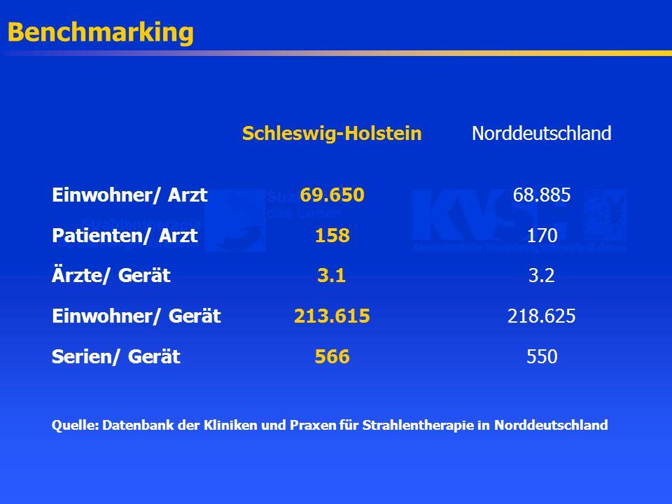 Benchmarking Schleswig-Holstein Norddeutschland