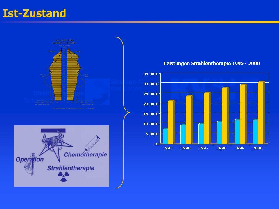 Leistungen Strahlentherapie 1995 - 2000