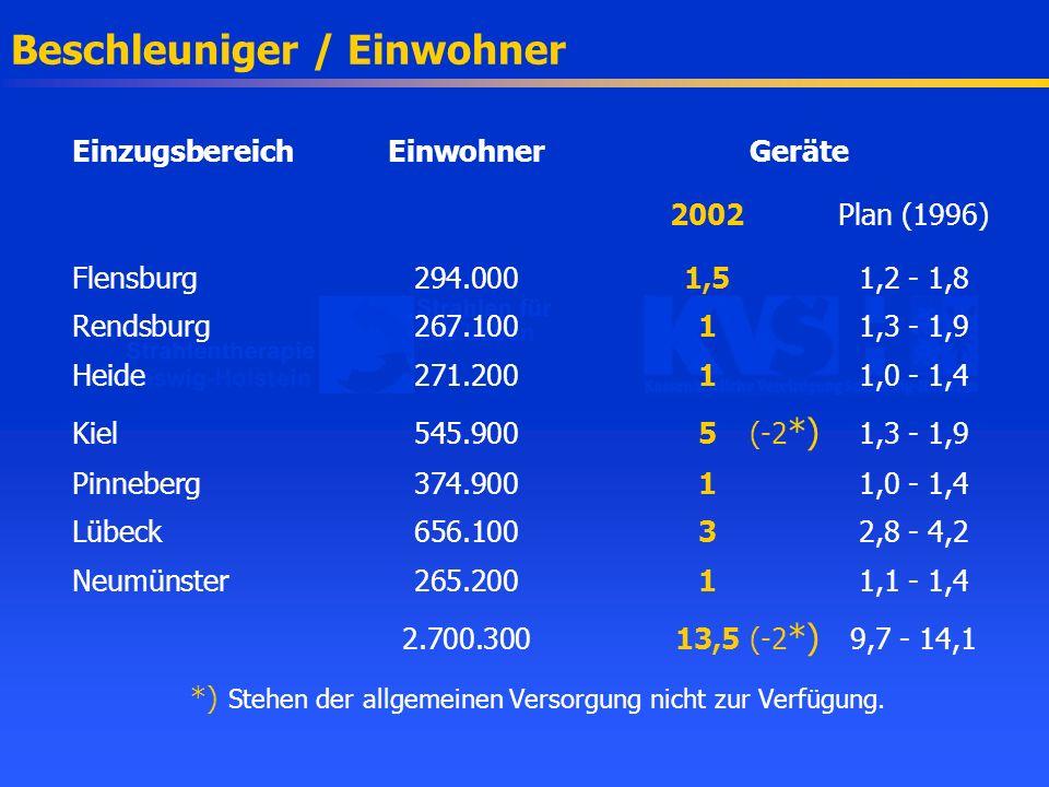Beschleuniger / Einwohner